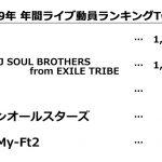 2019年ライブ動員ランキング発表!1位:嵐、2位:三代目 J SOUL BROTHERS from EXILE TRIBE、3位:AAA